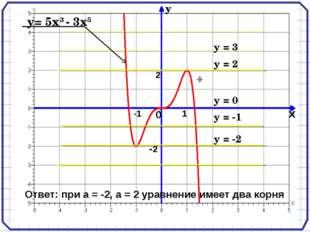у= 5х3 - 3х5 у = 2 у = -2 Ответ: при а = -2, а = 2 уравнение имеет два корня