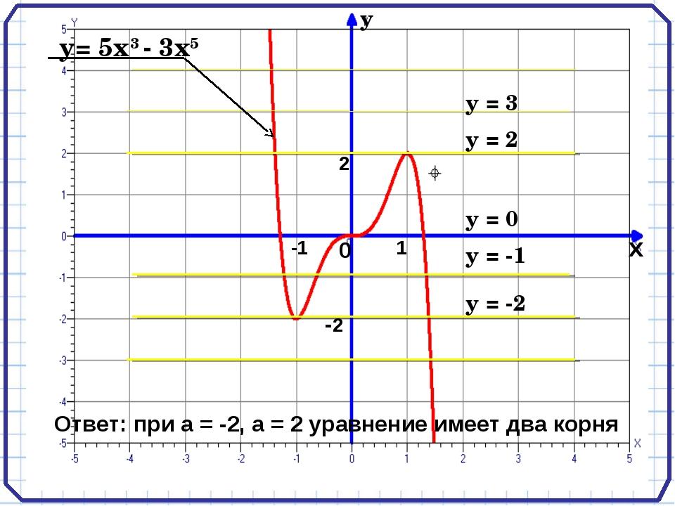 у= 5х3 - 3х5 у = 2 у = -2 Ответ: при а = -2, а = 2 уравнение имеет два корня...