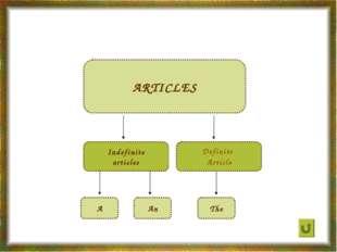 Definite Article ARTICLES Indefinite articles A The An