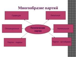 Политические партии Многообразие партий Правящие Оппозиционные Партии - лидер