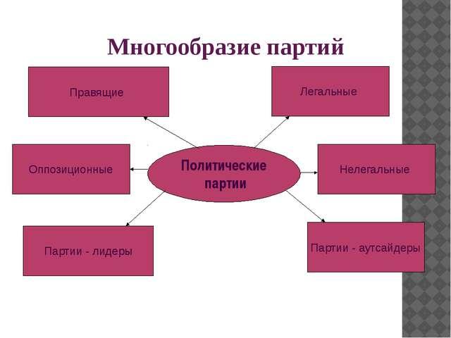 Политические партии Многообразие партий Правящие Оппозиционные Партии - лидер...