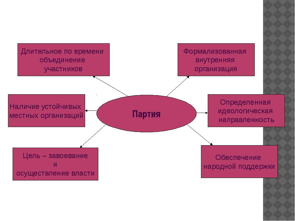 Партия Признаки политических партий Длительное по времени объединение участни...