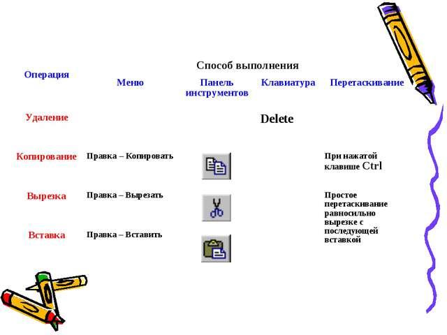 ОперацияСпособ выполнения МенюПанель инструментовКлавиатураПеретаскиван...