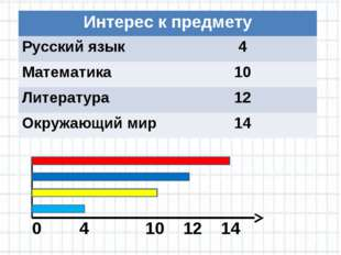 0 4 10 12 14 Интерес к предмету Русский язык4 Математика10 Литература12
