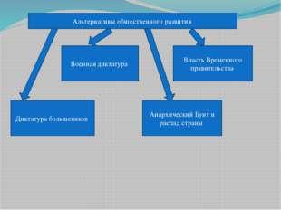 Альтернативы общественного развития Диктатура большевиков Военная диктатура А