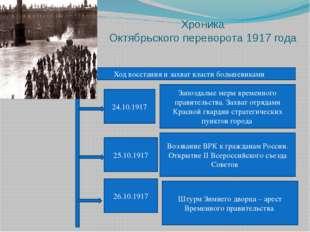 Хроника Октябрьского переворота 1917 года Ход восстания и захват власти больш