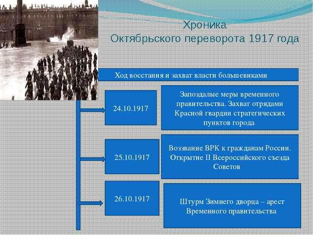 Хроника Октябрьского переворота 1917 года Ход восстания и захват власти больш...