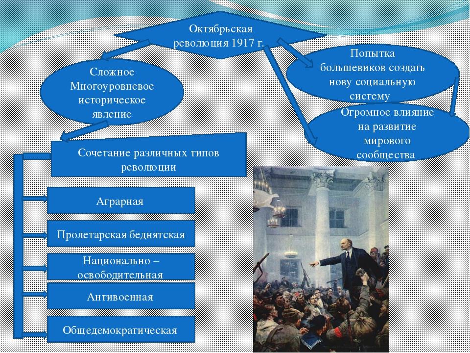 Октябрьская революция 1917 г. Сложное Многоуровневое историческое явление Поп...