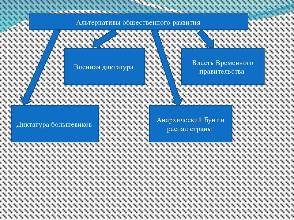 Альтернативы общественного развития Диктатура большевиков Военная диктатура А...