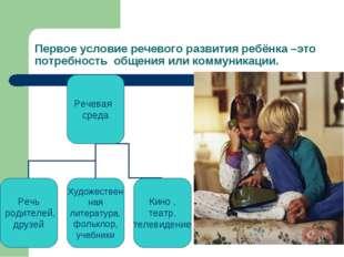 Первое условие речевого развития ребёнка –это потребность общения или коммуни