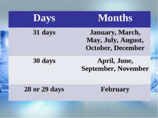 DaysMonths 31 daysJanuary, March, May, July, August, October, December 30 d