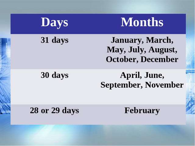 DaysMonths 31 daysJanuary, March, May, July, August, October, December 30 d...