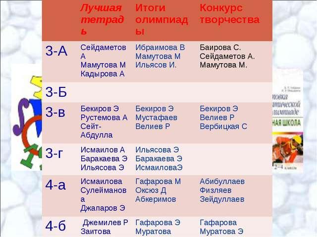 Лучшая тетрадьИтоги олимпиадыКонкурс творчества 3-АСейдаметов А Мамутова...