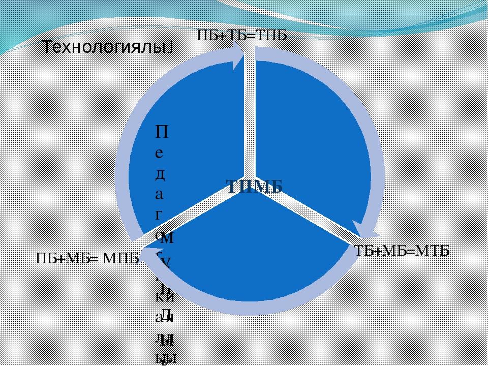 ТПМБ ПБ+МБ= МПБ ПБ+ТБ=ТПБ ТБ+МБ=МТБ