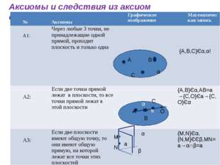 Аксиомы и следствия из аксиом стереометрии A B C α {A,B,C}Єα,α! α a A B C O M