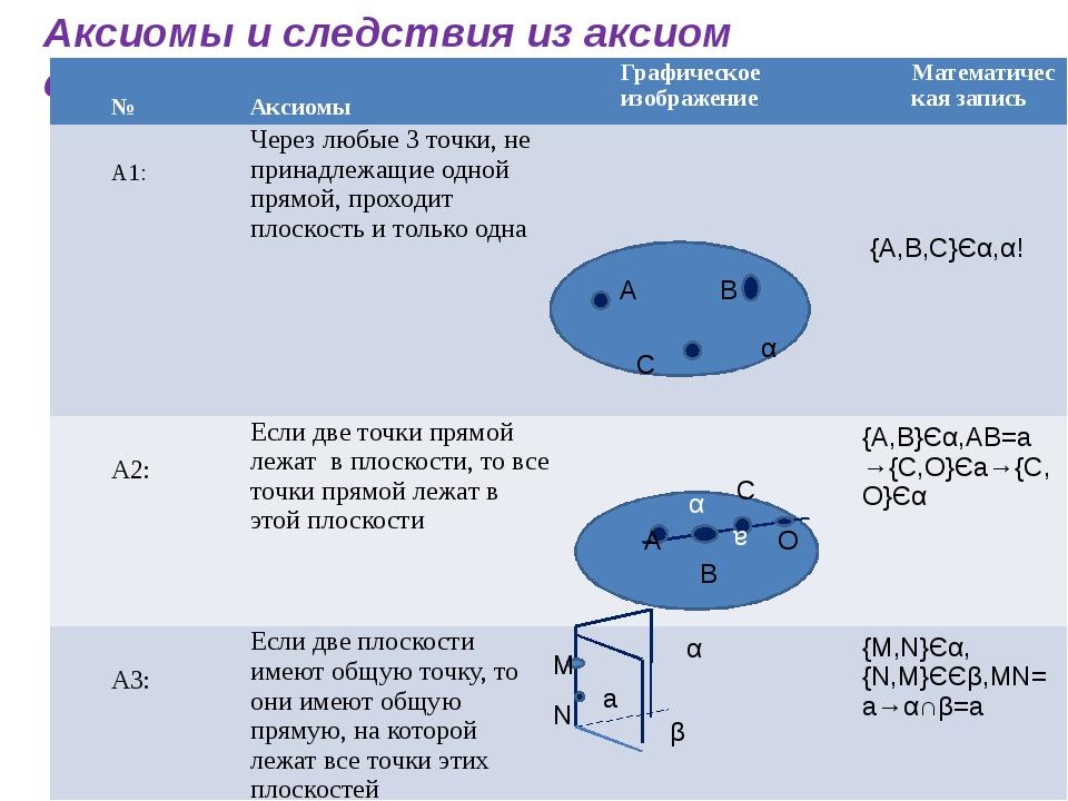 Аксиомы и следствия из аксиом стереометрии A B C α {A,B,C}Єα,α! α a A B C O M...