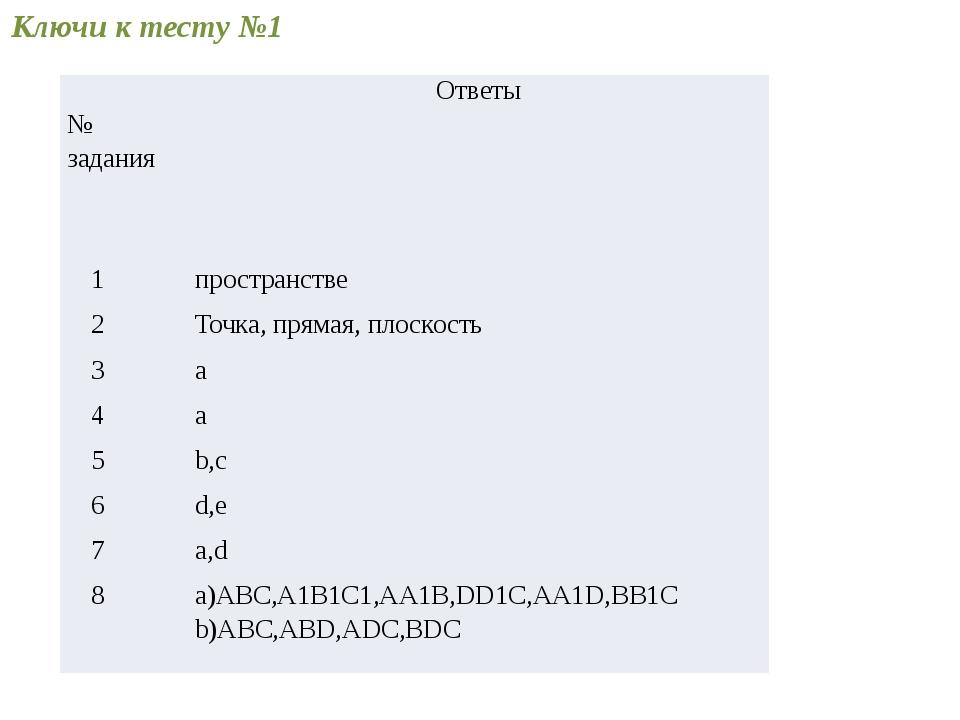 Ключи к тесту №1 №задания Ответы 1 пространстве 2 Точка, прямая, плоскость 3...