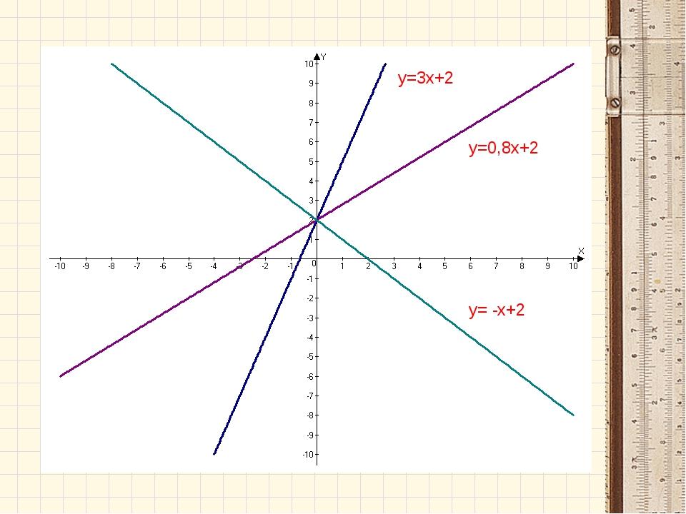 y=3x+2 y=0,8x+2 y= -x+2