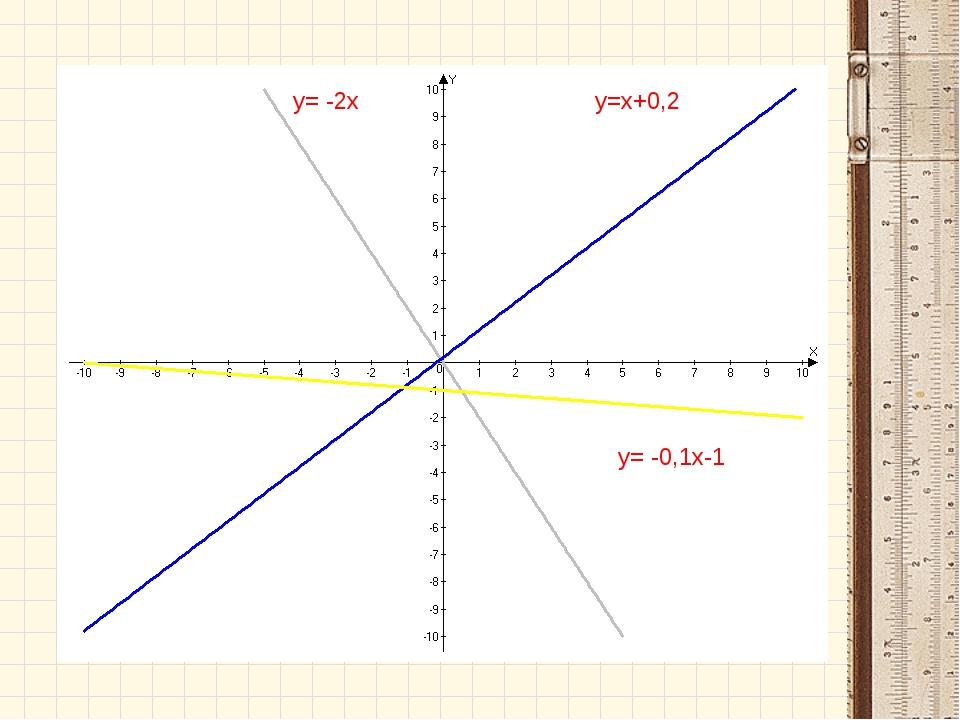 y= -0,1х-1 y=х+0,2 y= -2х