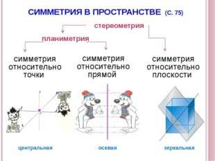 симметрия относительно точки симметрия относительно прямой симметрия относите