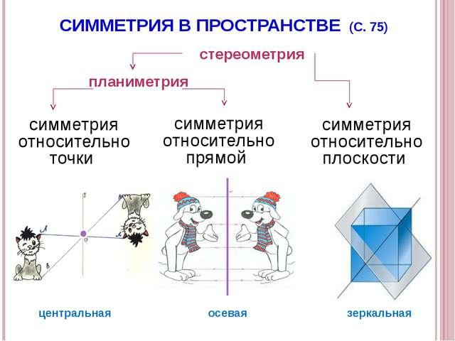симметрия относительно точки симметрия относительно прямой симметрия относите...