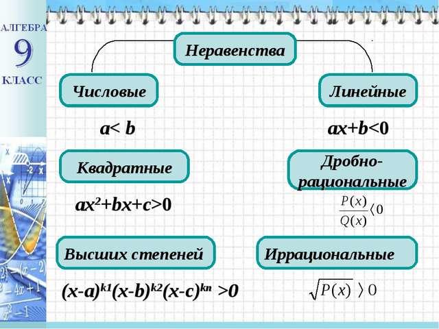 Неравенства Числовые Дробно-рациональные Квадратные Линейные Высших степеней...