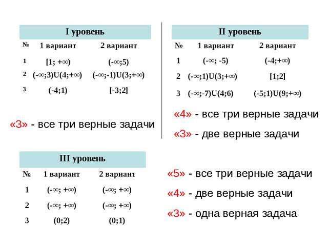 «4» - все три верные задачи «3» - две верные задачи «3» - все три верные зада...