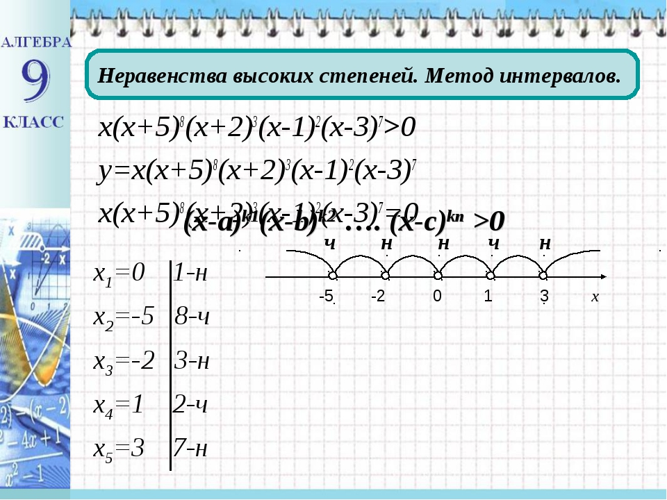 х(х+5)8(х+2)3(х-1)2(х-3)7>0 у=х(х+5)8(х+2)3(х-1)2(х-3)7 х(х+5)8(х+2)3(х-1)2(х...