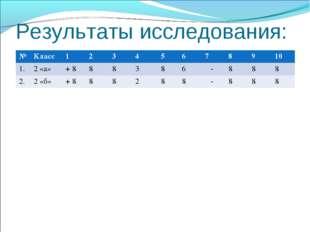 Результаты исследования: №Класс12345678910 1.2 «а»+ 888386