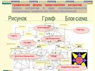 Графическая форма представления алгоритма – запись алгоритма в виде последова