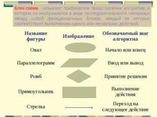 Блок-схема - называют графическое представление алгоритма, в котором он изобр