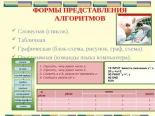 ФОРМЫ ПРЕДСТАВЛЕНИЯ АЛГОРИТМОВ Словесная (список). Табличная. Графическая (бл