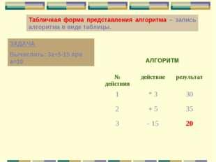 Табличная форма представления алгоритма – запись алгоритма в виде таблицы. ЗА