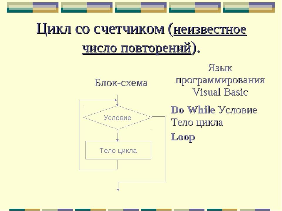 Цикл со счетчиком (неизвестное число повторений). Тело цикла Условие