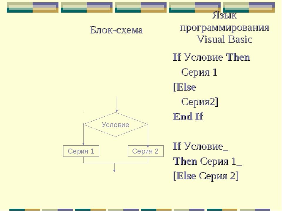 Условие Серия 2 Серия 1 Блок-схемаЯзык программирования Visual Basic If Усл...