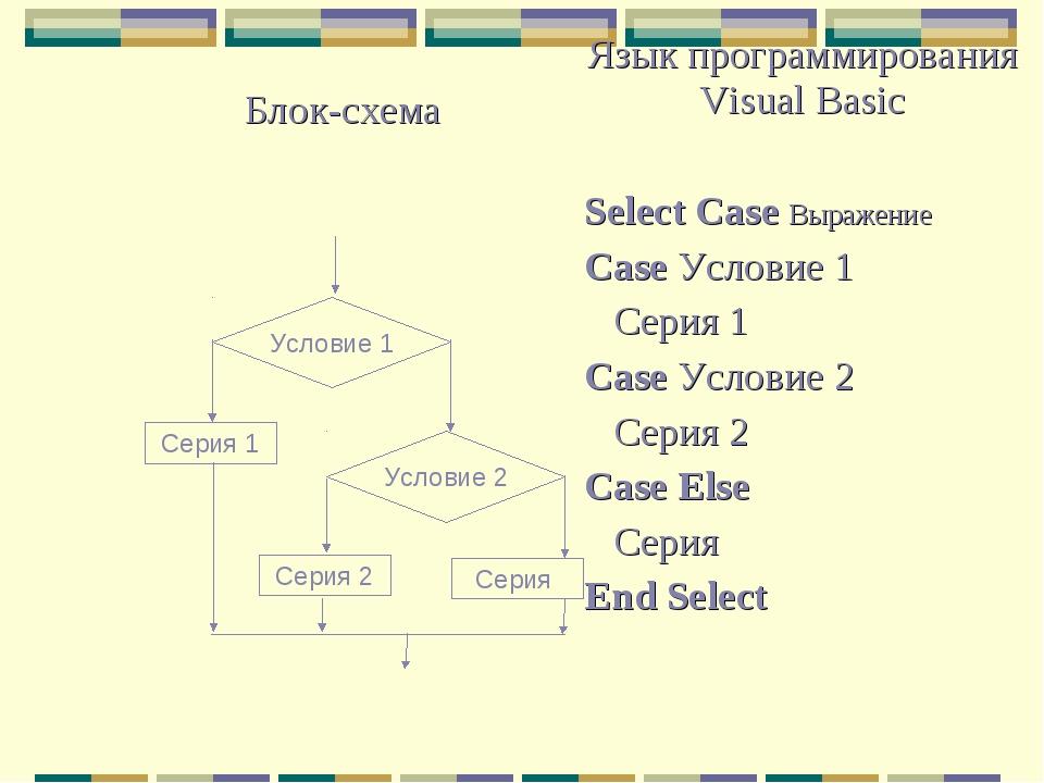 Блок-схемаЯзык программирования Visual Basic Select Case Выражение Case Ус...