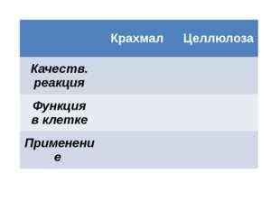 Крахмал Целлюлоза Качеств. реакция Функция в клетке Применение