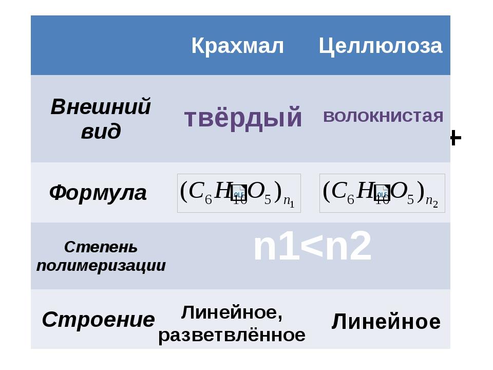 ПОЛИСАХАРИДЫ ПОЛИ - САХАРИДЫ n(С6Н12О6) (С6Н10О5)n + nH2O n1