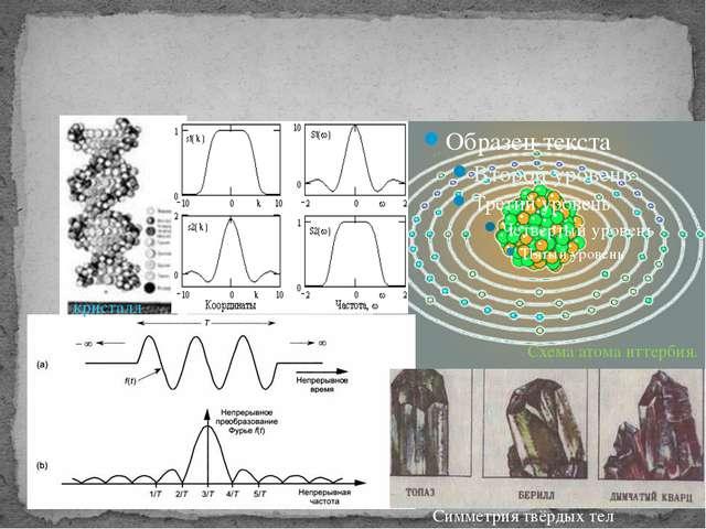 Схема атома иттербия. кристалл Симметрия твёрдых тел