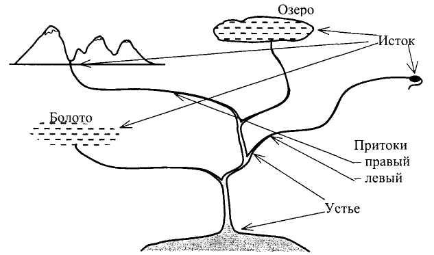 определение «Речная система