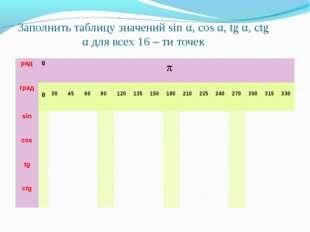 Заполнить таблицу значений sin α, cos α, tg α, ctg α для всех 16 – ти точек р