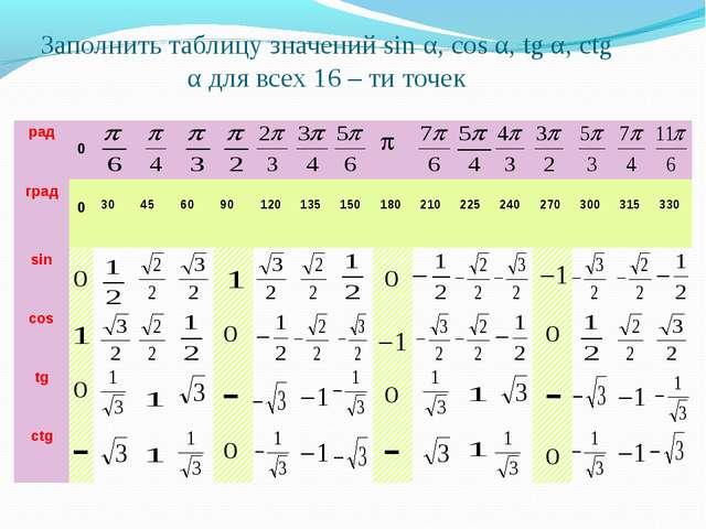 Заполнить таблицу значений sin α, cos α, tg α, ctg α для всех 16 – ти точек р...