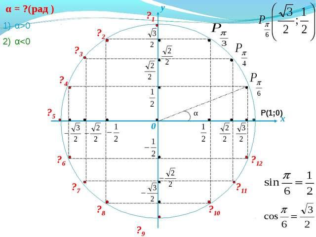 ?2 ?3 ?4 ?5 ?6 ?7 ?8 ?9 ?10 ?11 ?12 Р(1;0) ?1 x y 0 α = ?(рад ) α>0 α