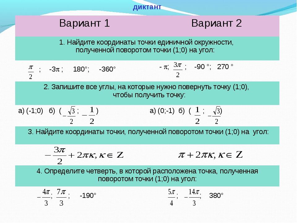 диктант Вариант 1Вариант 2 1. Найдите координаты точки единичной окружности,...