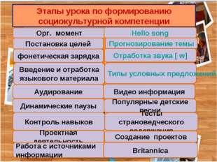 Этапы урока по формированию социокультурной компетенции Орг. момент Постановк