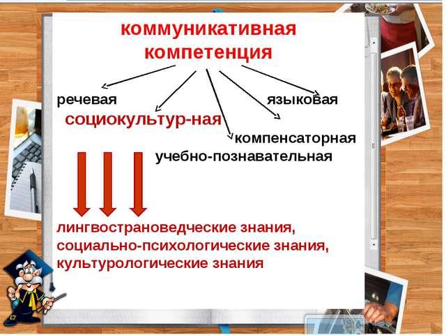 коммуникативная компетенция речевая языковая социокультурная компенсаторная...
