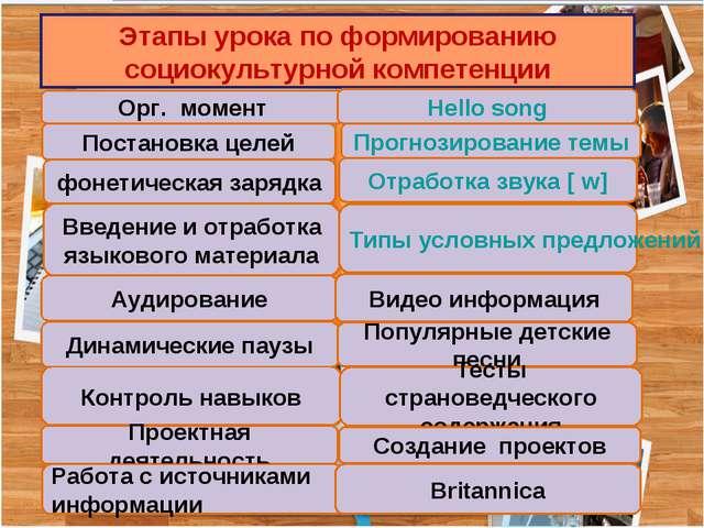 Этапы урока по формированию социокультурной компетенции Орг. момент Постановк...