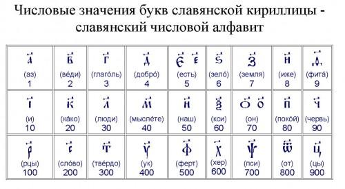 C:\Users\Пользователь\Desktop\мефодий и кирилл\slavyanskaya-kirilica-500x274.jpg