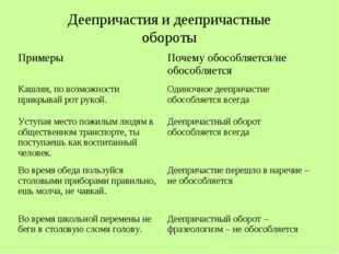 Деепричастия и деепричастные обороты
