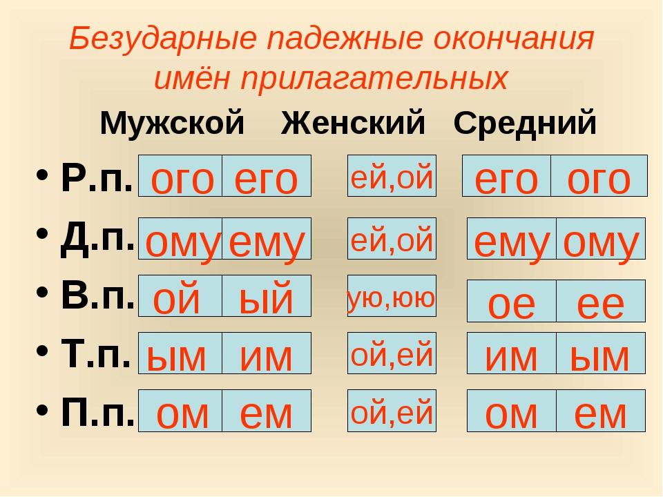 Безударные падежные окончания имён прилагательных Мужской Женский Средний Р.п...